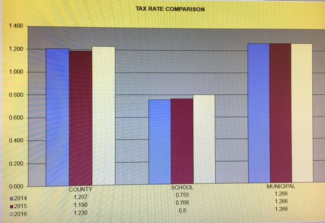 2016 TAX RATE COMPARISON