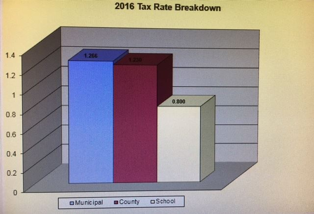 2016 TAX RATE BREAKDOWN